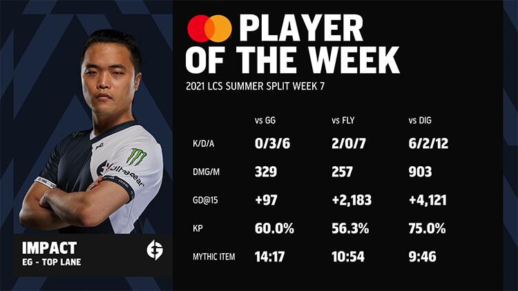 EG Impact là tuyển thủ xuất sắc nhất tuần 7