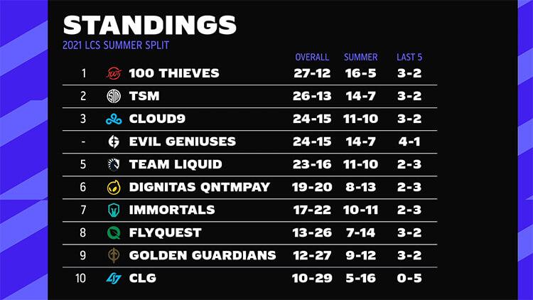 Bảng xếp hạng LCS Mùa Hè 2021 sau tuần 7