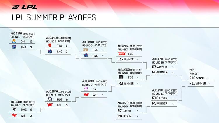 Bảng đấu Playoffs LPL Mùa Hè 2021 sau khi kết thúc vòng 2