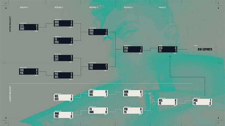 Bảng đấu VCT 2021: SEA Stage 2 Challengers Playoffs