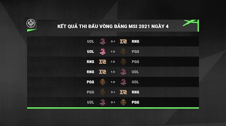 Kết quả thi đấu vòng bảng MSI 2021 ngày 4