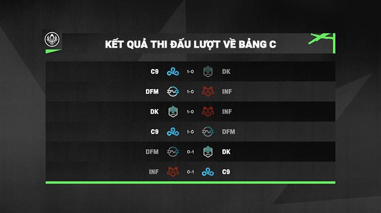 Kết quả thi đấu lượt về bảng C