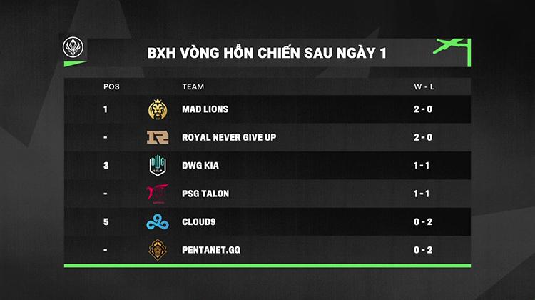 Bảng xếp hạng Vòng Hỗn Chiến sau ngày thi đấu đầu tiên