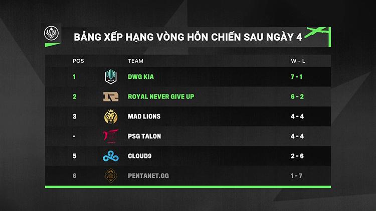 Bảng xếp hạng Kết quả thi đấu Vòng Hỗn Chiến MSI 2021 sau ngày 4