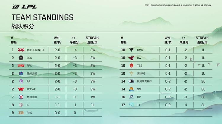 Bảng xếp hạng LPL Mùa Hè 2021 sau tuần 1