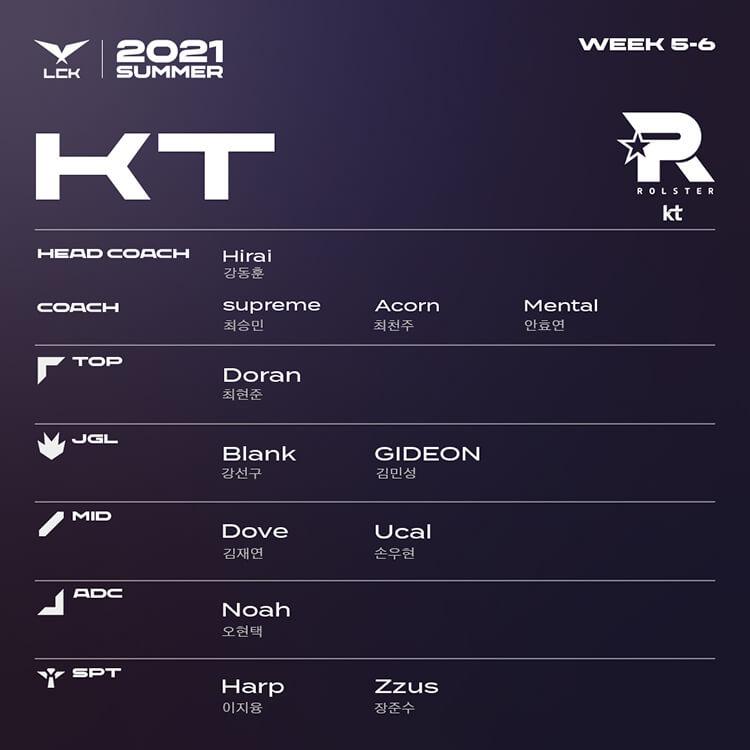 Đội hình tham dự LCK Mùa Hè 2021 Tuần 5-6 của KT