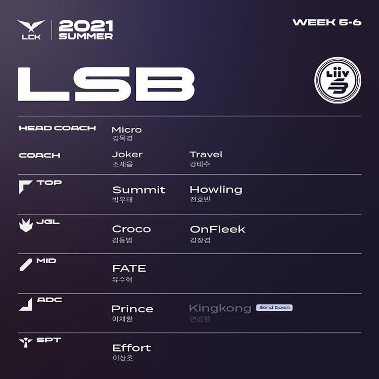 Đội hình tham dự LCK Mùa Hè 2021 Tuần 5-6 của LSB