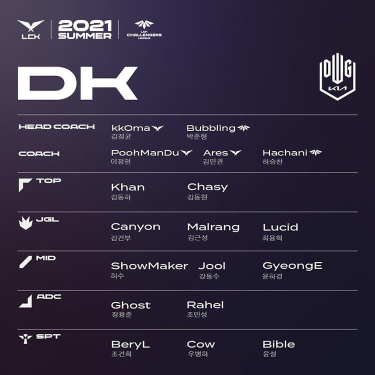 Đội hình tham dự LCK và LCK CL Mùa Hè 2021 của DWG KIA