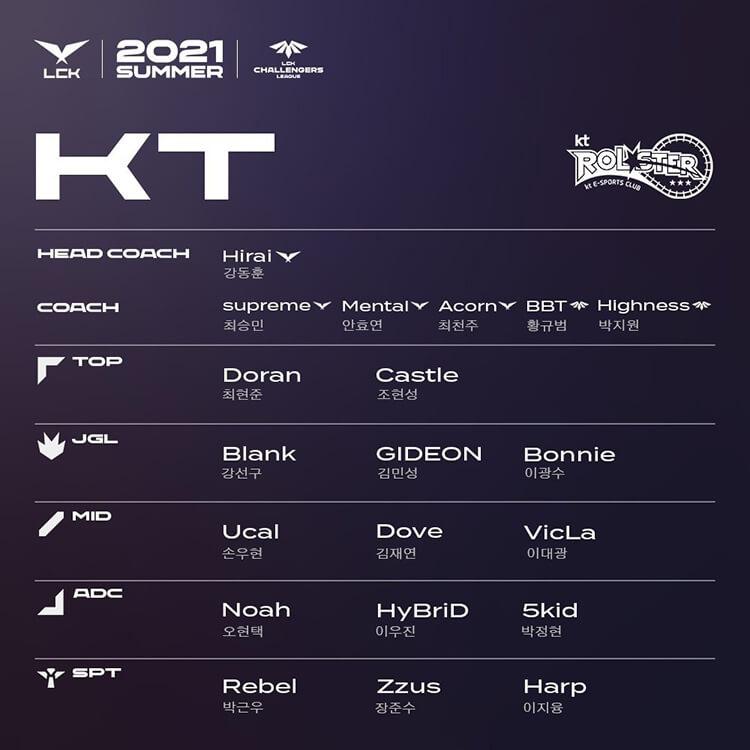 Đội hình tham dự LCK và LCK CL Mùa Hè 2021 của KT Rolster