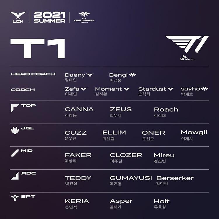 Đội hình tham dự LCK và LCK CL Mùa Hè 2021 của T1