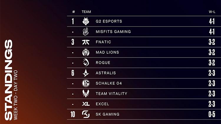 Bảng xếp hạng LEC Mùa Hè 2021 sau tuần 2