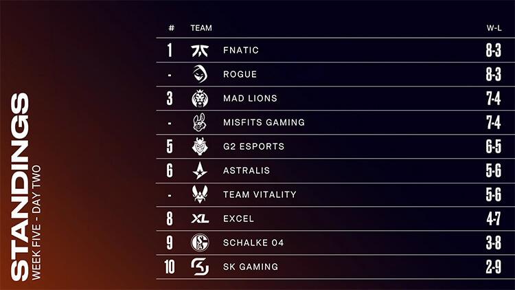 Bảng xếp hạng LEC Mùa Hè 2021 sau tuần 5