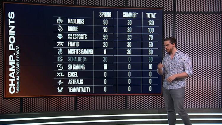 Điểm tích lũy tối thiểu mà các đội có thể có khi vòng bảng LEC Mùa Hè 2021 kết thúc