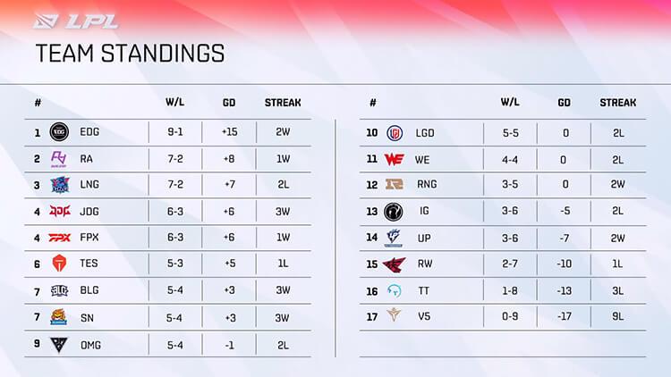 Bảng xếp hạng LPL Mùa Hè 2021 sau tuần 5