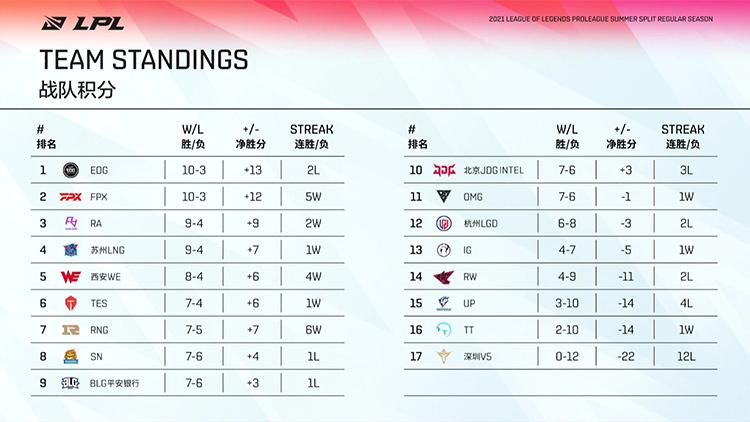Bảng xếp hạng LPL Mùa Hè 2021 sau tuần 7
