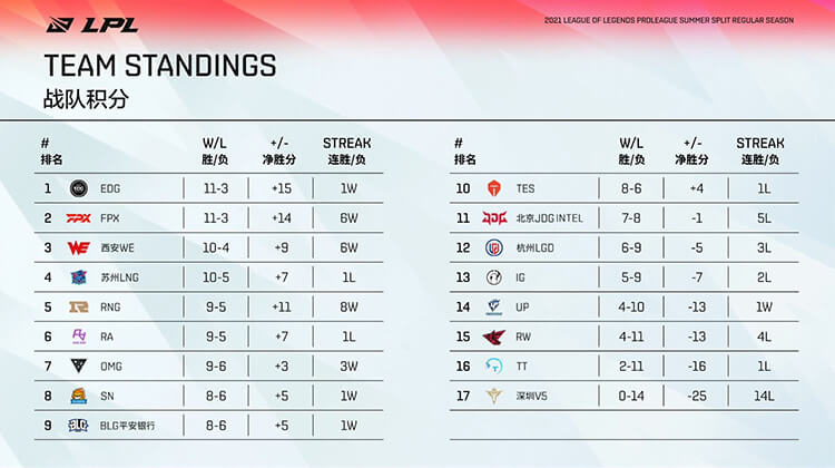 Bảng xếp hạng LPL Mùa Hè 2021 sau tuần 8