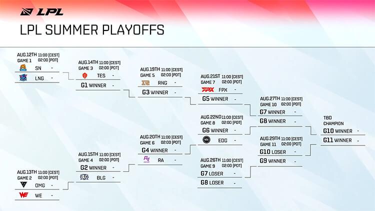 Bảng đấu playoffs LPL Mùa Hè 2021.