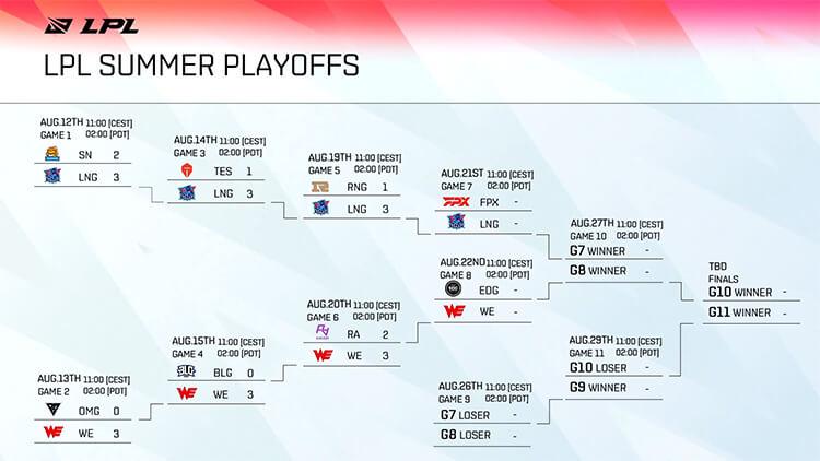 Bảng đấu Playoffs LPL Mùa Hè 2021 sau khi kết thúc vòng 3
